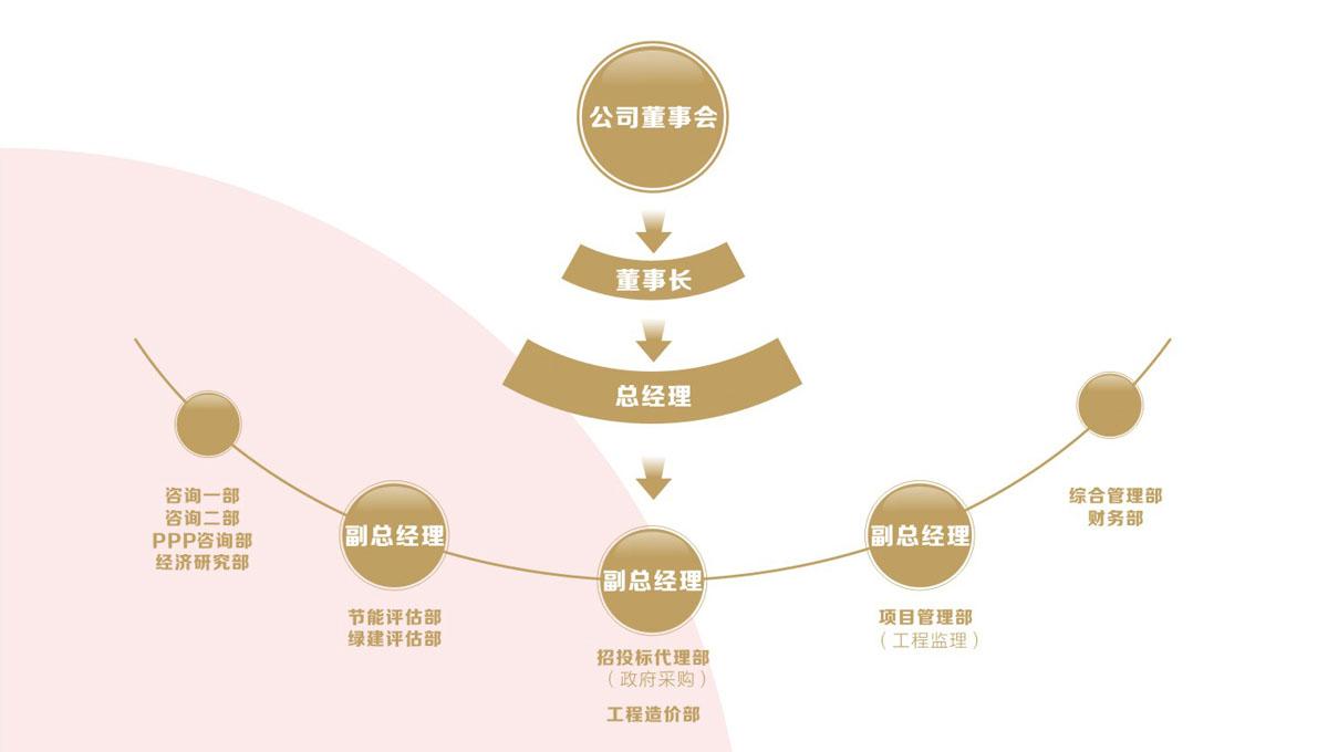 正建西汉姆联赞助商必威必威登录网址公司组织架构